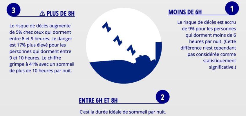Les risques liés à votre durée de sommeil