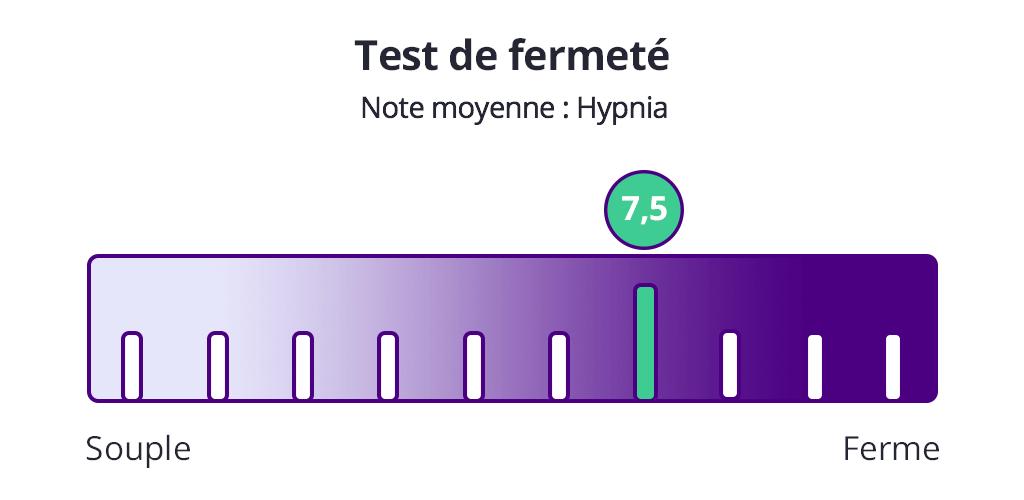 test fermeté hypnia